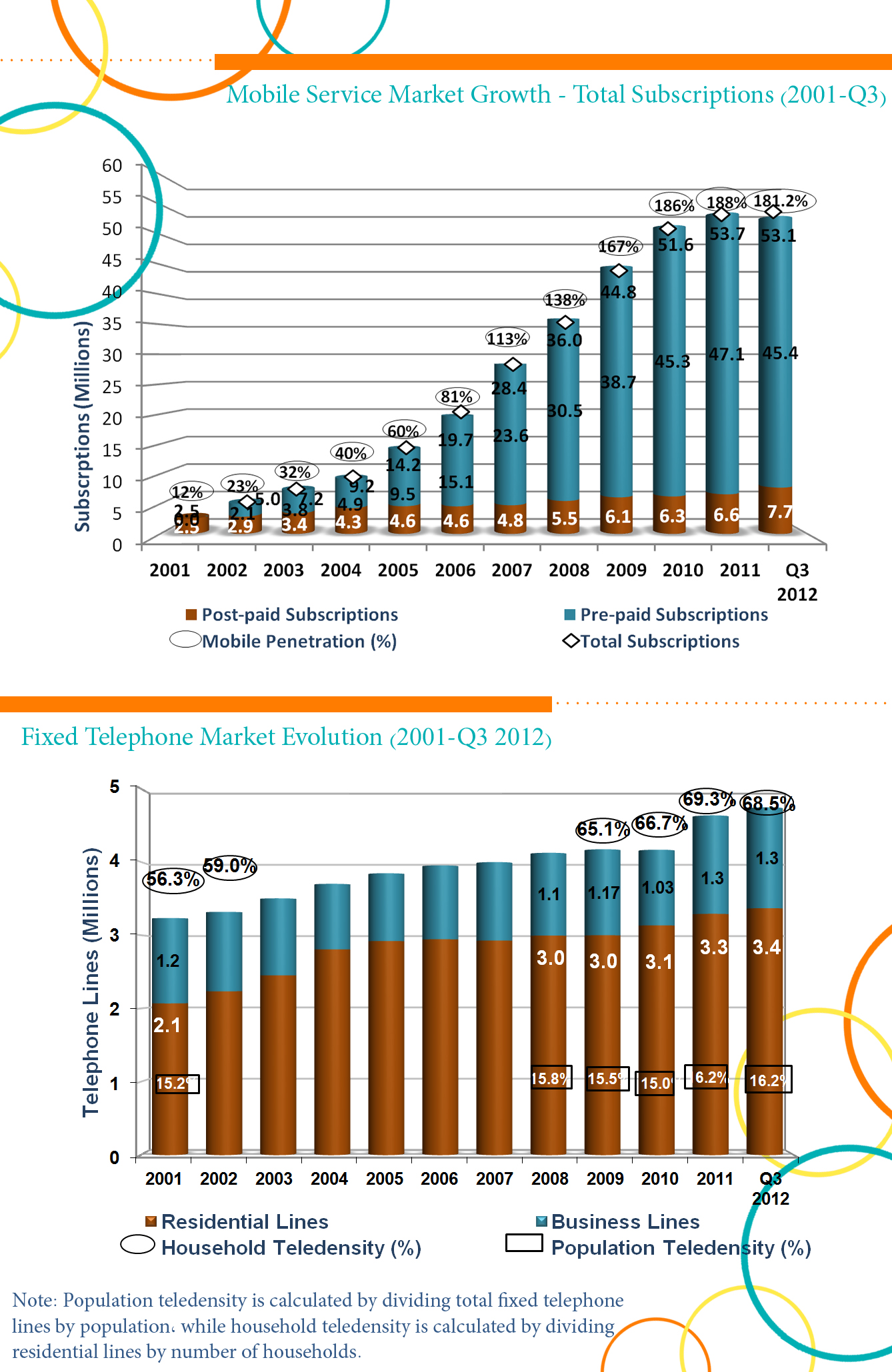 531 Million Mobile Subscriptions At The End Of Q3 2012 In Ksa